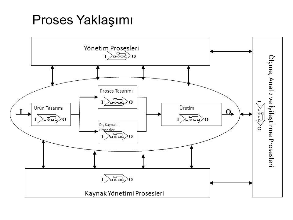 Proses Yaklaşımı Resource Processes Yönetim Prosesleri