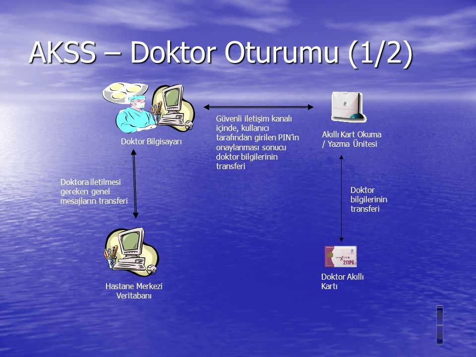 AKSS – Doktor Oturumu (1/2)