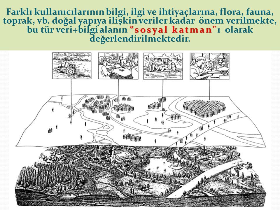 Farklı kullanıcılarının bilgi, ilgi ve ihtiyaçlarına, flora, fauna, toprak, vb.