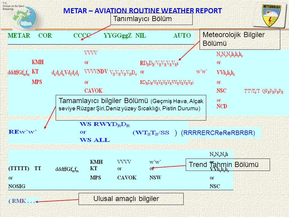 METAR – AVIATION ROUTINE WEATHER REPORT