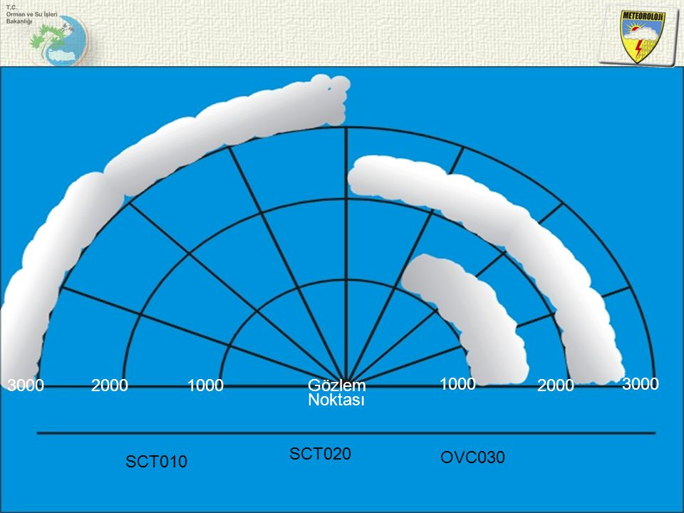 3000 2000 1000 1000 2000 3000 Gözlem Noktası SCT020 SCT010 OVC030