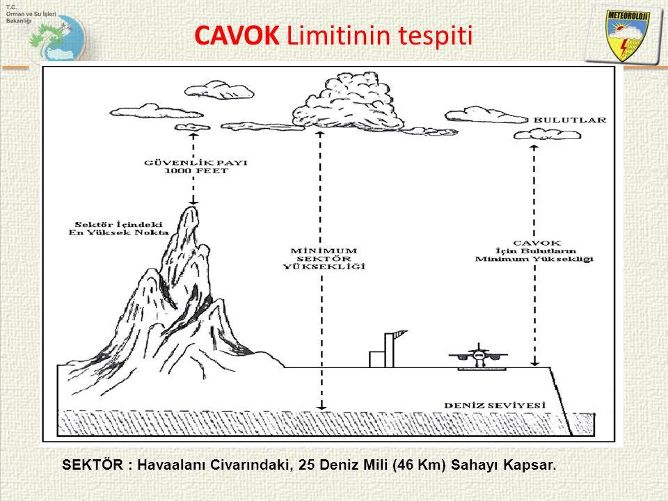 CAVOK Limitinin tespiti