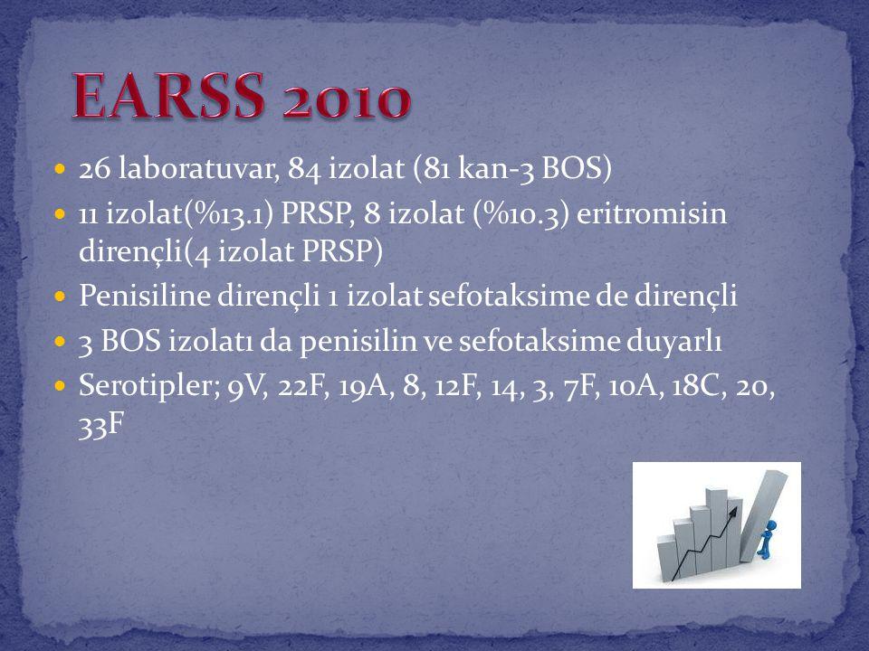 EARSS 2010 26 laboratuvar, 84 izolat (81 kan-3 BOS)