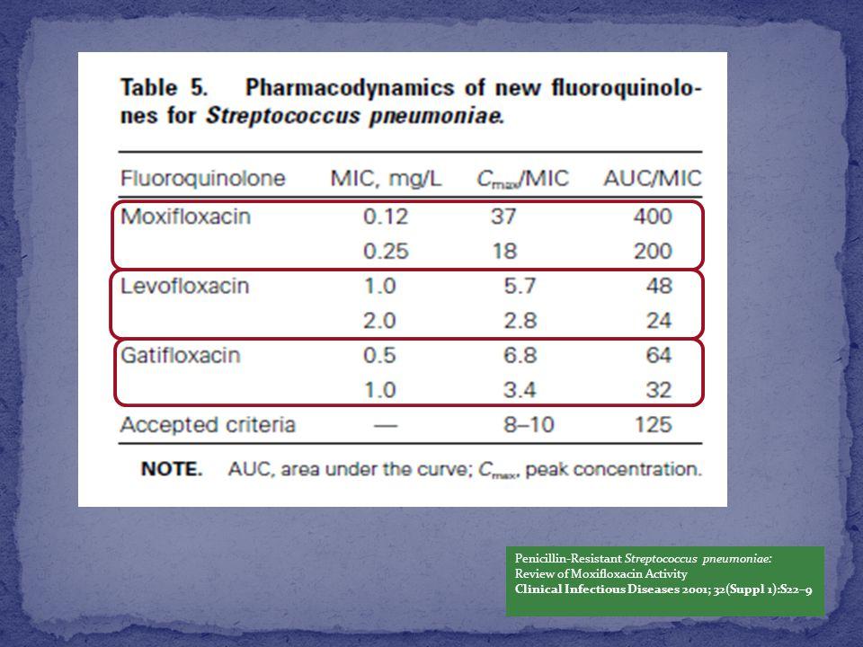 Penicillin-Resistant Streptococcus pneumoniae: