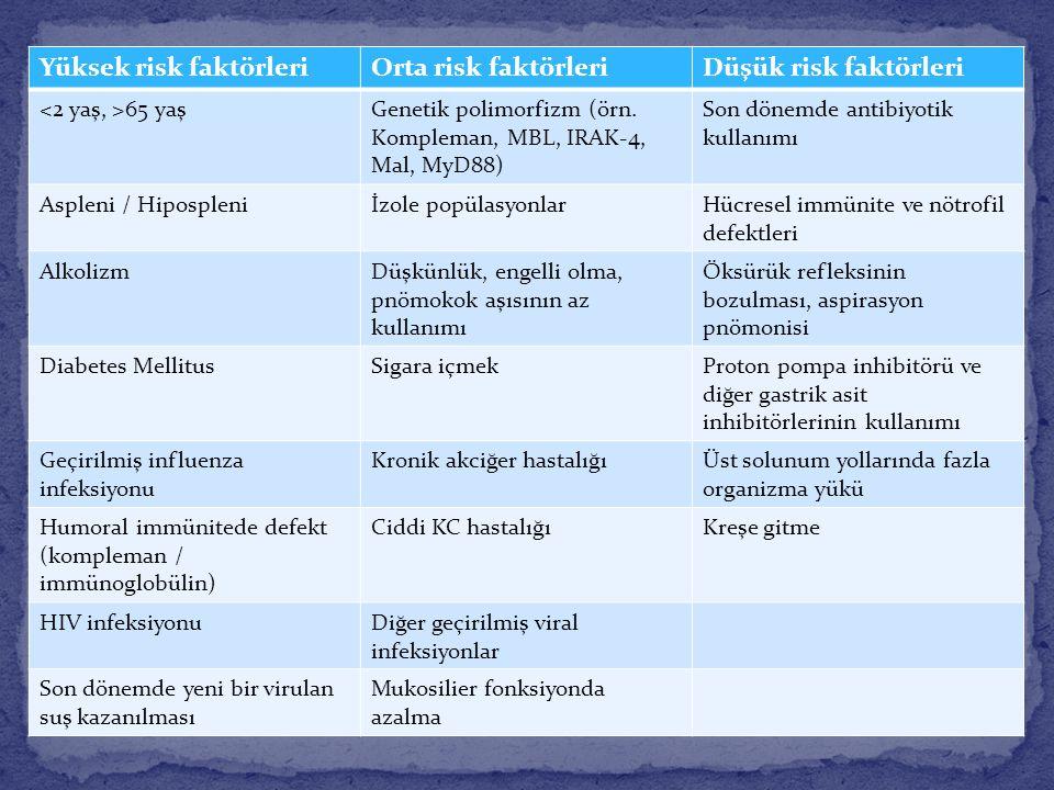 Yüksek risk faktörleri Orta risk faktörleri Düşük risk faktörleri