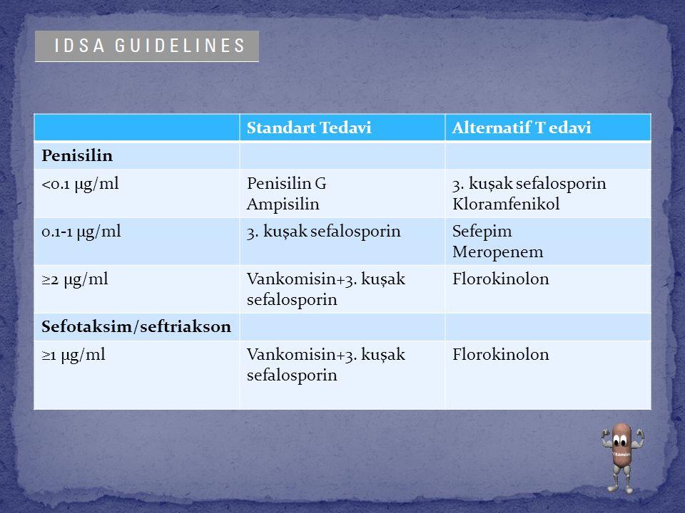 Standart Tedavi Alternatif T edavi. Penisilin. <0.1 µg/ml. Penisilin G. Ampisilin. 3. kuşak sefalosporin.