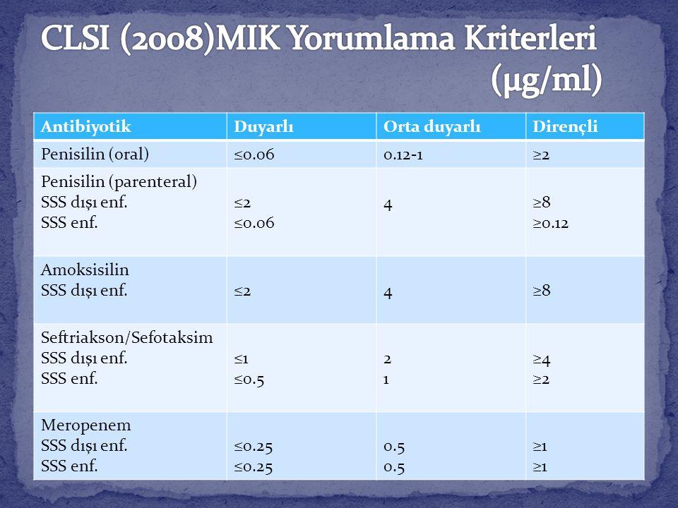 CLSI (2008)MIK Yorumlama Kriterleri (µg/ml)