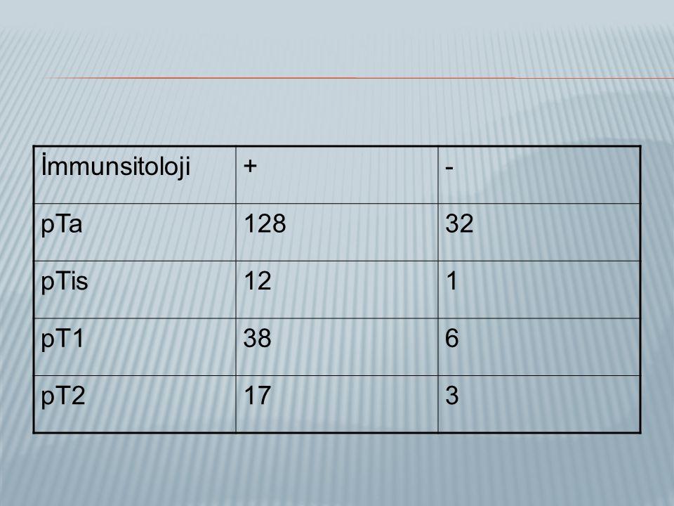 İmmunsitoloji + - pTa 128 32 pTis 12 1 pT1 38 6 pT2 17 3