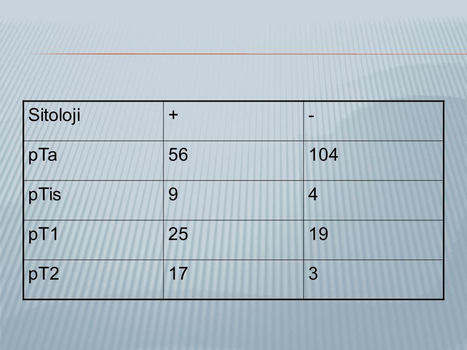 Sitoloji + - pTa 56 104 pTis 9 4 pT1 25 19 pT2 17 3