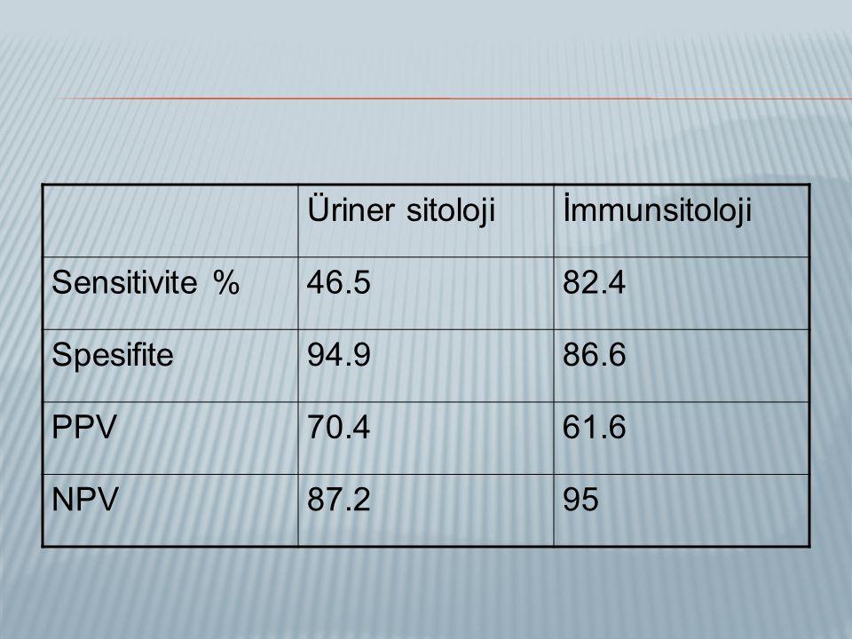 Üriner sitoloji İmmunsitoloji Sensitivite % 46.5 82.4 Spesifite 94.9 86.6 PPV 70.4 61.6 NPV 87.2 95