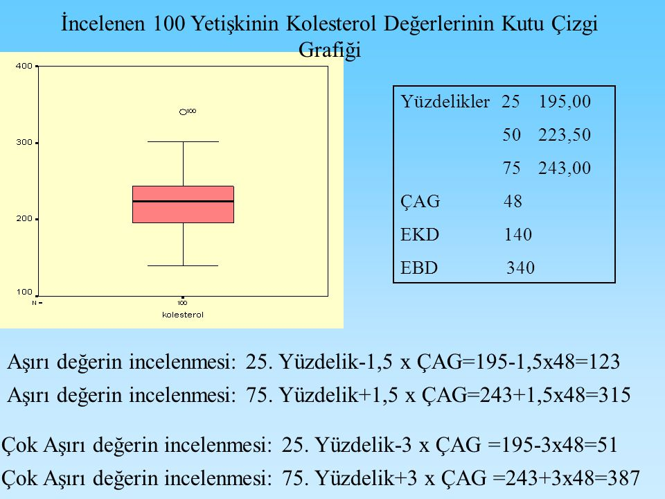 İncelenen 100 Yetişkinin Kolesterol Değerlerinin Kutu Çizgi Grafiği