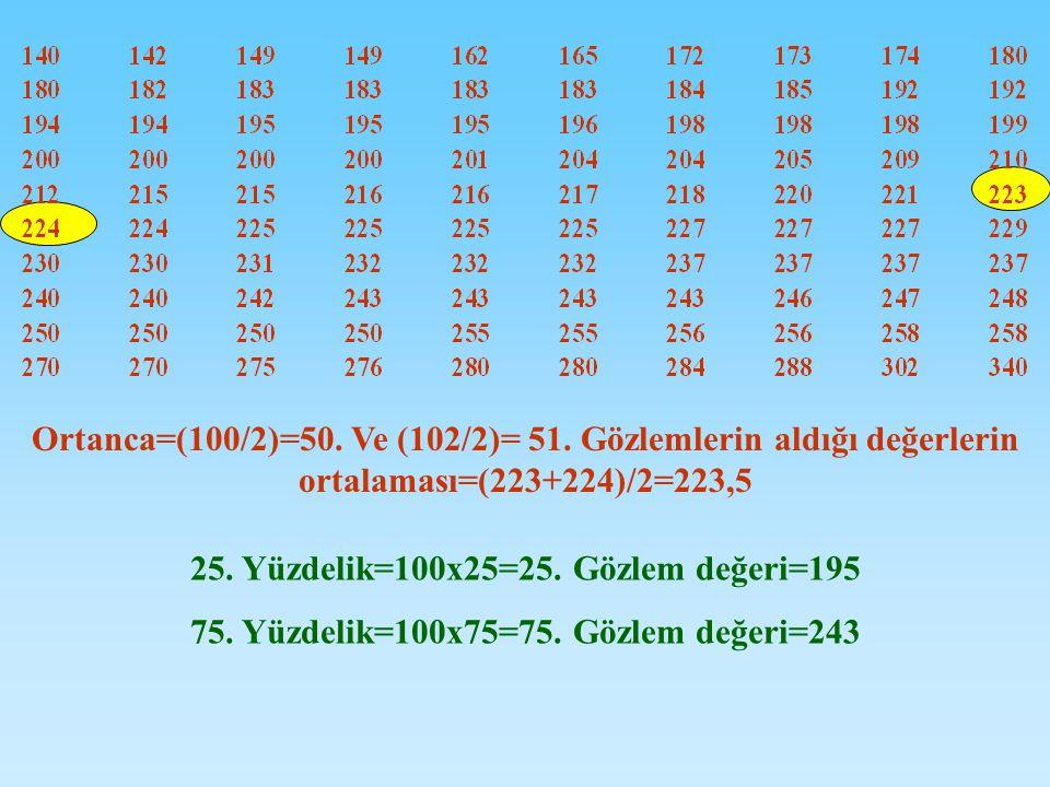 25. Yüzdelik=100x25=25. Gözlem değeri=195