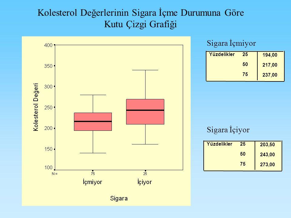 Kolesterol Değerlerinin Sigara İçme Durumuna Göre Kutu Çizgi Grafiği