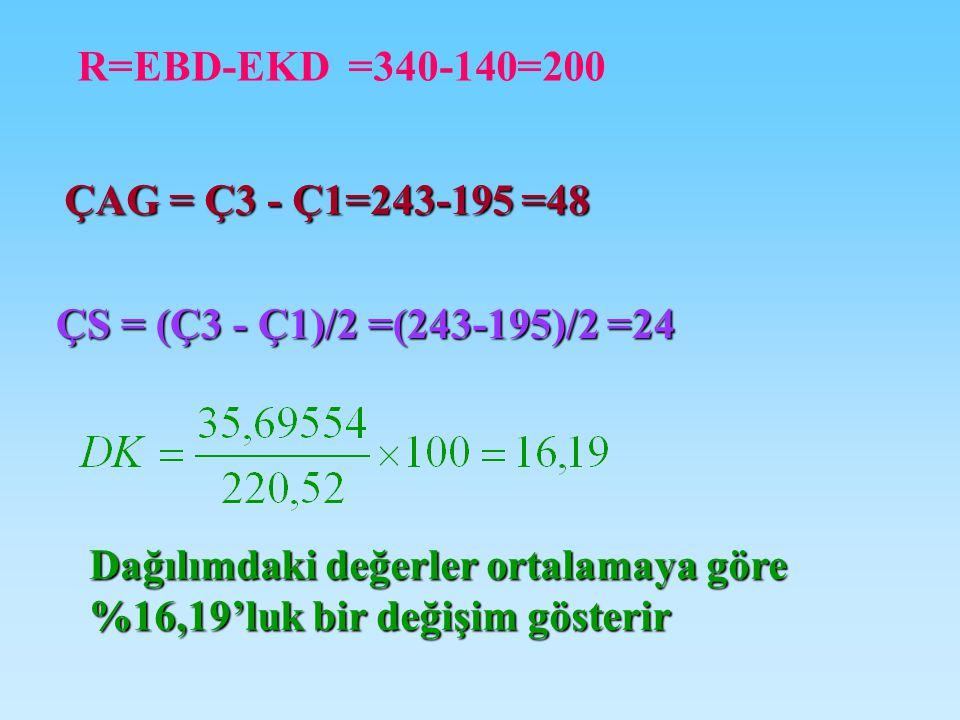 R=EBD-EKD =340-140=200 ÇAG = Ç3 - Ç1=243-195 =48. ÇS = (Ç3 - Ç1)/2 =(243-195)/2 =24.