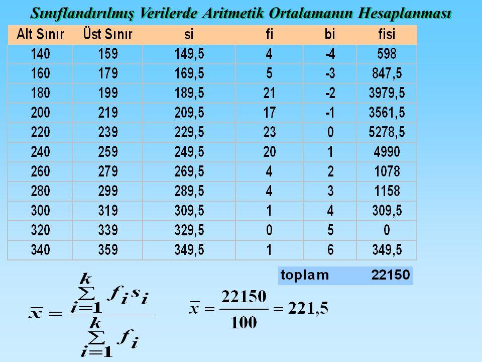 Sınıflandırılmış Verilerde Aritmetik Ortalamanın Hesaplanması