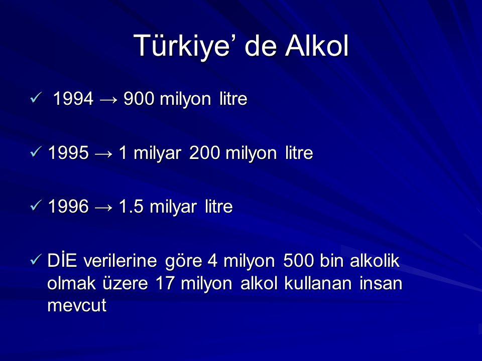 Türkiye' de Alkol 1994 → 900 milyon litre