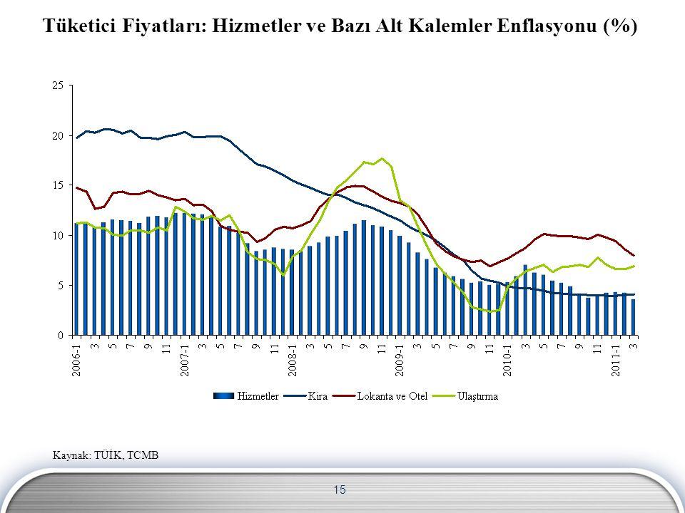 Tüketici Fiyatları: Hizmetler ve Bazı Alt Kalemler Enflasyonu (%)