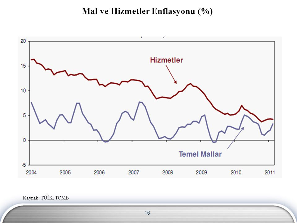 Mal ve Hizmetler Enflasyonu (%)