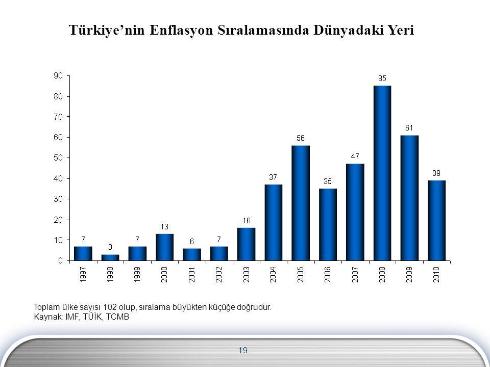 Türkiye'nin Enflasyon Sıralamasında Dünyadaki Yeri