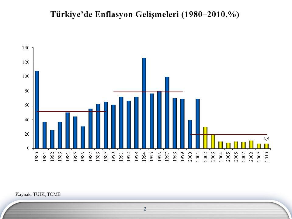 Türkiye'de Enflasyon Gelişmeleri (1980–2010,%)