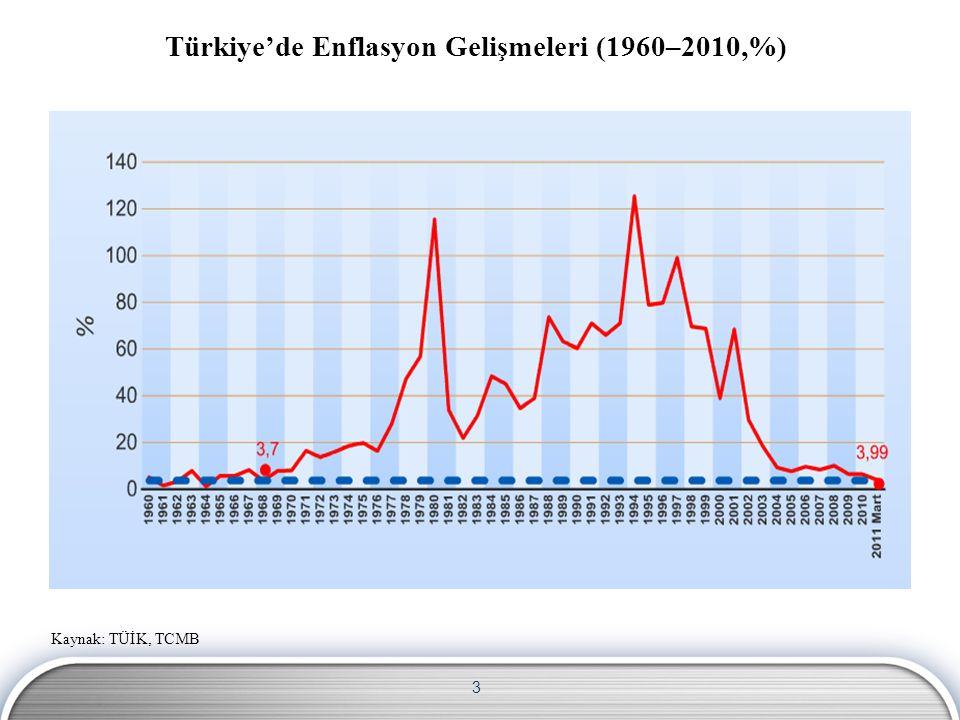 Türkiye'de Enflasyon Gelişmeleri (1960–2010,%)