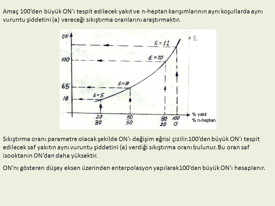 Amaç 100'den büyük ON'ı tespit edilecek yakıt ve n-heptan karışımlarının aynı koşullarda aynı vuruntu şiddetini (a) vereceği sıkıştırma oranlarını araştırmaktır.