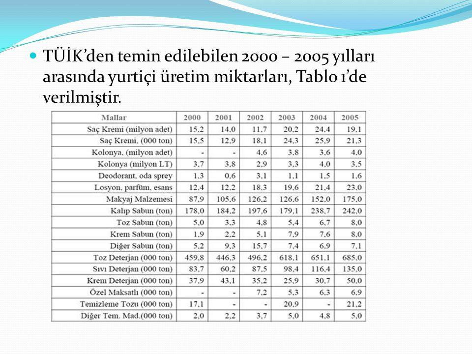 TÜİK'den temin edilebilen 2000 – 2005 yılları arasında yurtiçi üretim miktarları, Tablo 1'de verilmiştir.