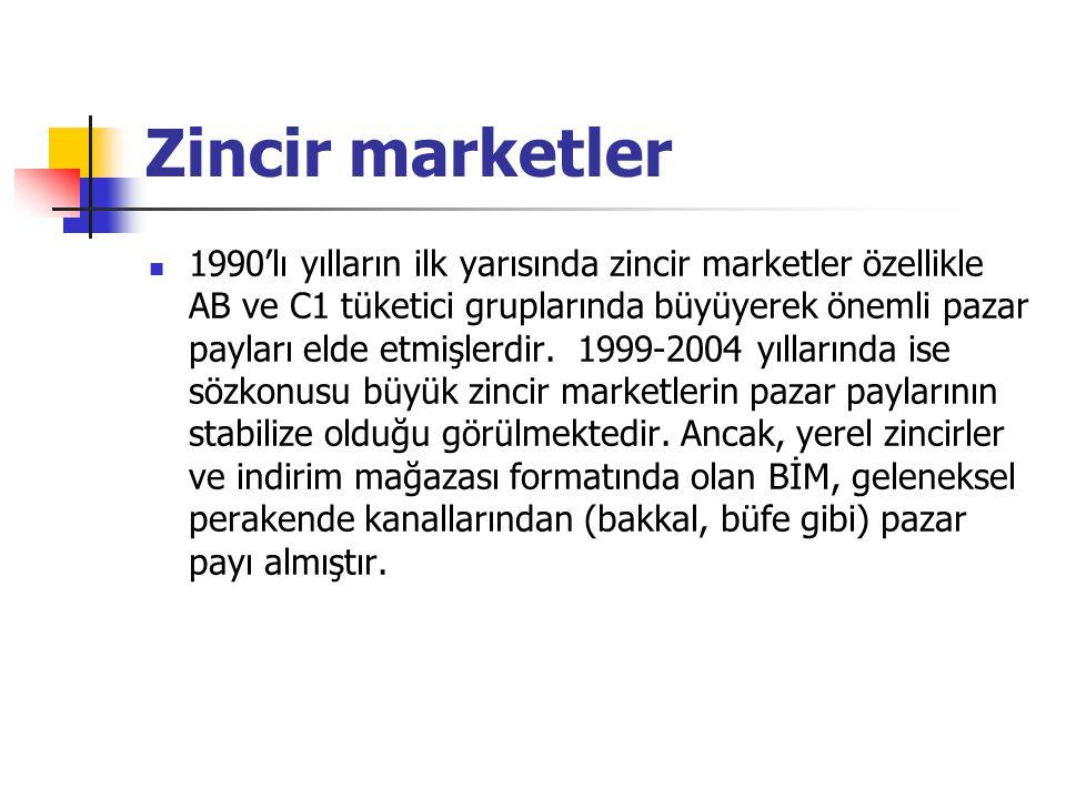 Zincir marketler