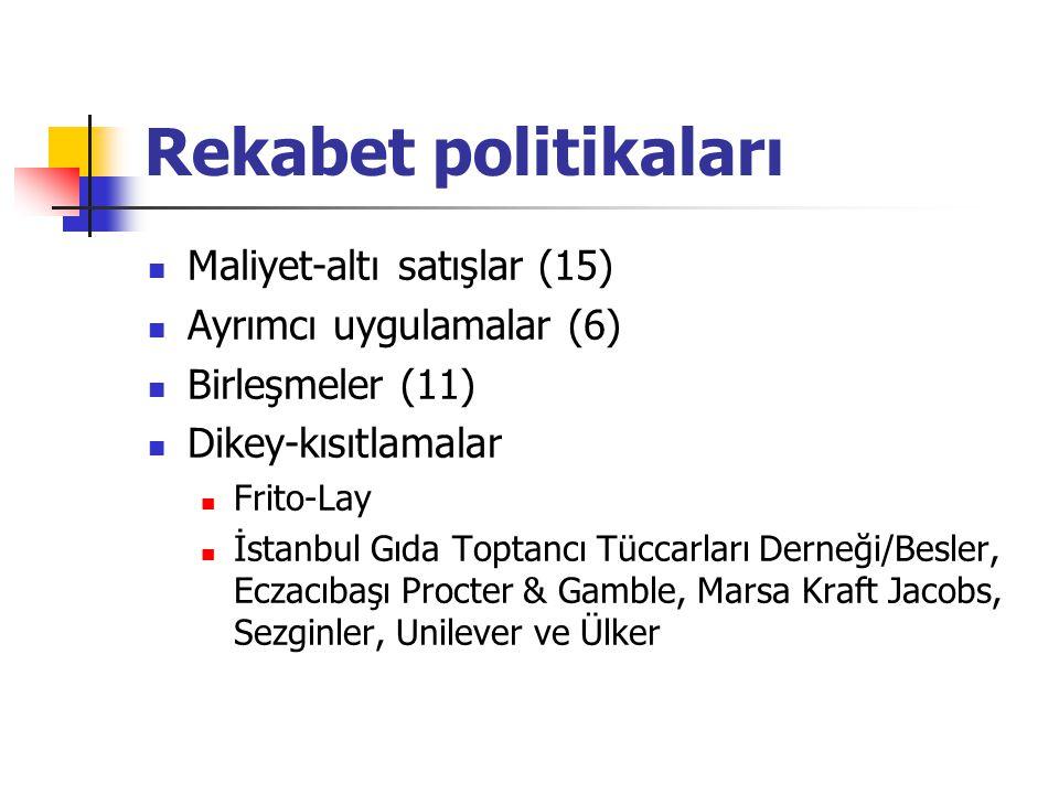 Rekabet politikaları Maliyet-altı satışlar (15)