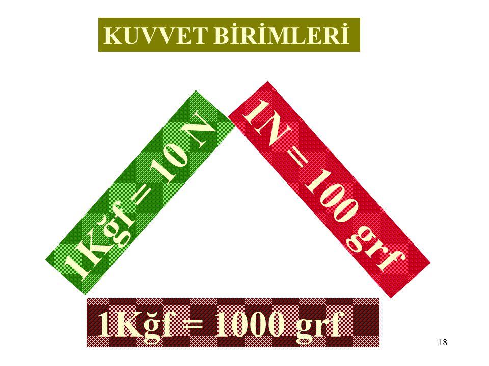 KUVVET BİRİMLERİ 1N = 100 grf 1Kğf = 10 N 1Kğf = 1000 grf