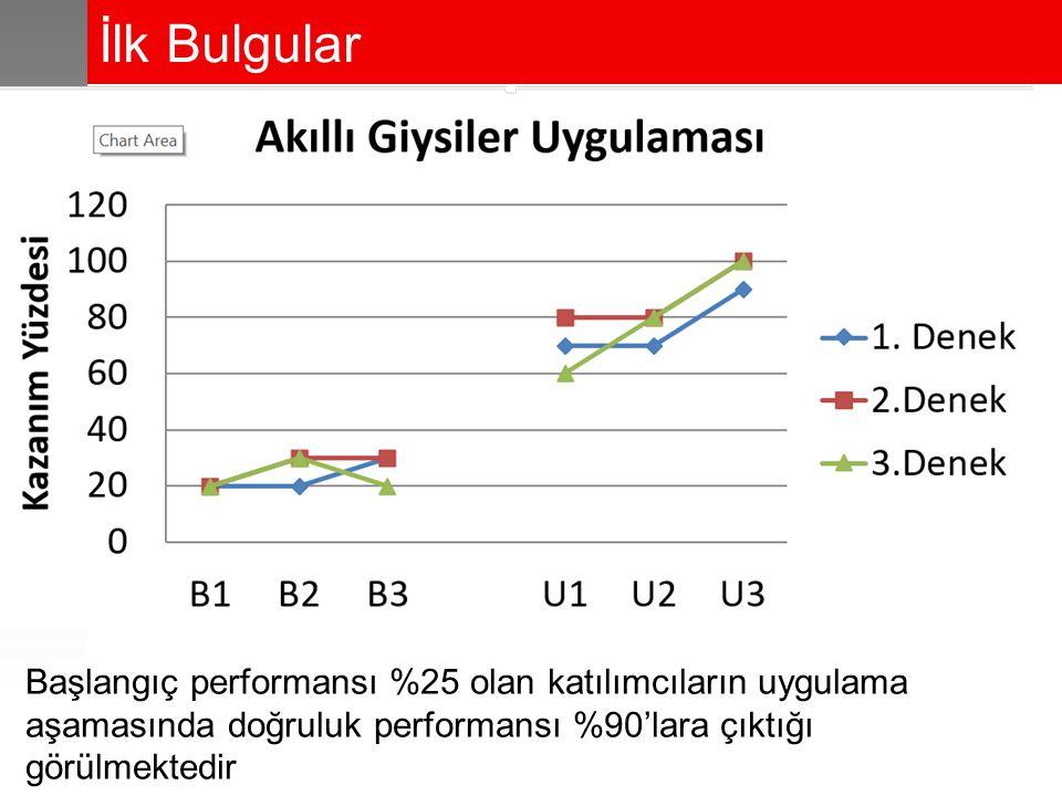 İlk Bulgular Başlangıç performansı %25 olan katılımcıların uygulama aşamasında doğruluk performansı %90'lara çıktığı görülmektedir.