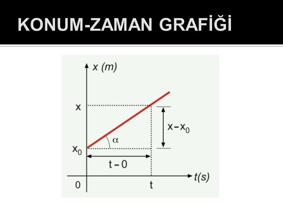 KONUM-ZAMAN GRAFİĞİ