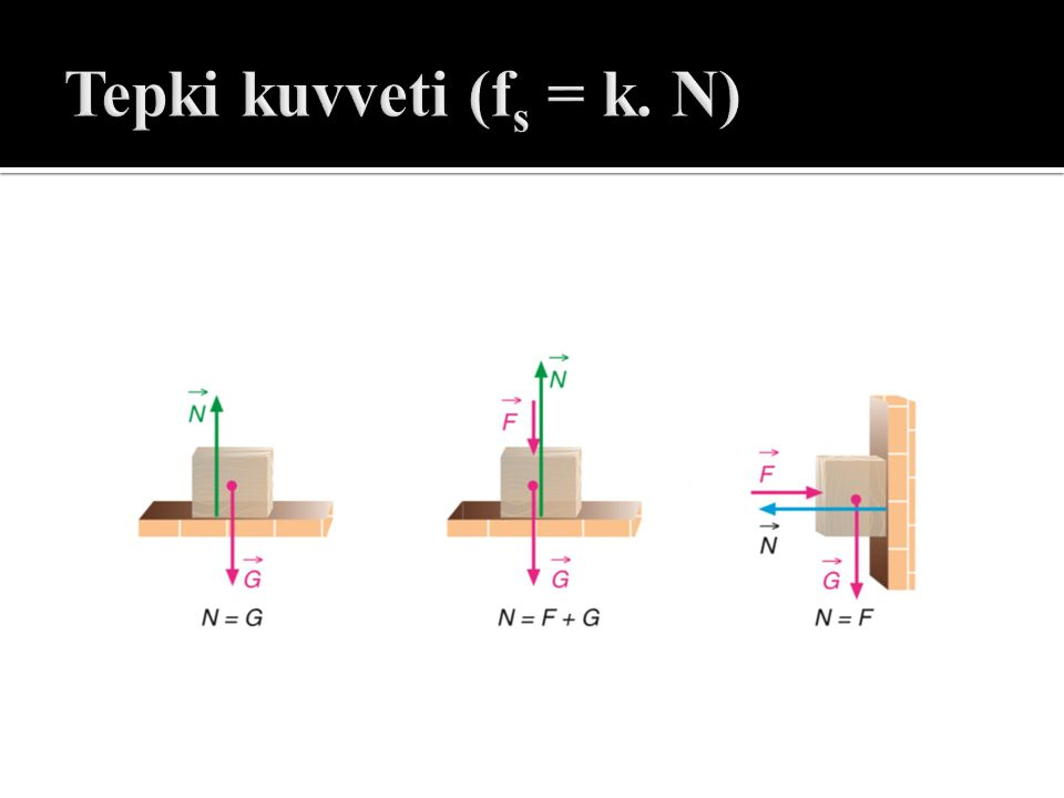 Tepki kuvveti (fs = k. N)