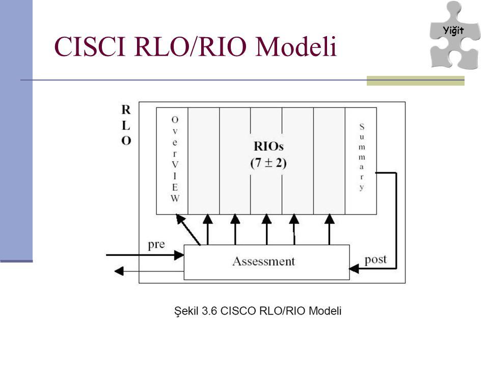 Yiğit CISCI RLO/RIO Modeli