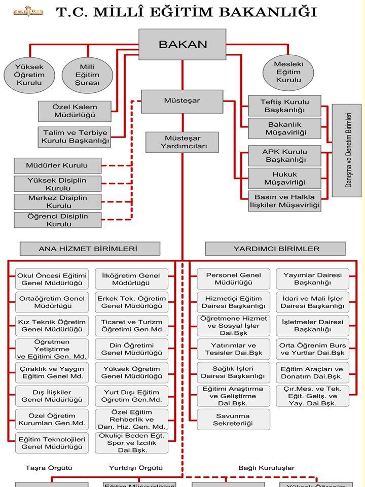Gelenekleşmiş örgütlerde yapı durgun bir özellik gösterir ve süreçten üstün tutulur.