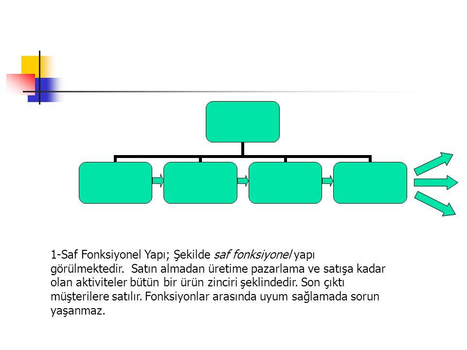 1-Saf Fonksiyonel Yapı; Şekilde saf fonksiyonel yapı görülmektedir