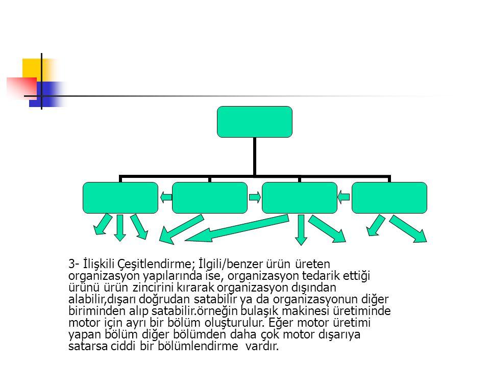 3- İlişkili Çeşitlendirme; İlgili/benzer ürün üreten organizasyon yapılarında ise, organizasyon tedarik ettiği ürünü ürün zincirini kırarak organizasyon dışından alabilir,dışarı doğrudan satabilir ya da organizasyonun diğer biriminden alıp satabilir.örneğin bulaşık makinesi üretiminde motor için ayrı bir bölüm oluşturulur.