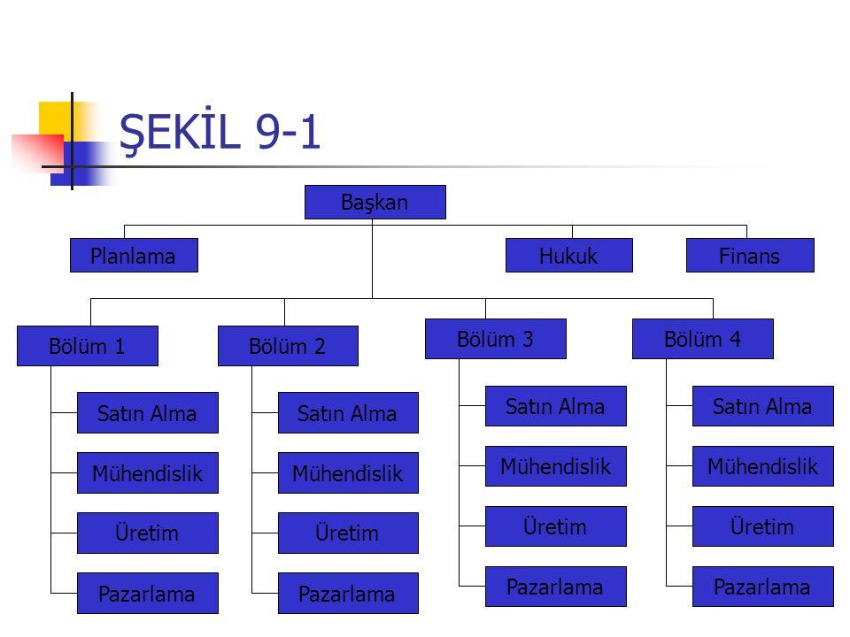ŞEKİL 9-1 Başkan Planlama Hukuk Finans Bölüm 3 Bölüm 4 Bölüm 1 Bölüm 2