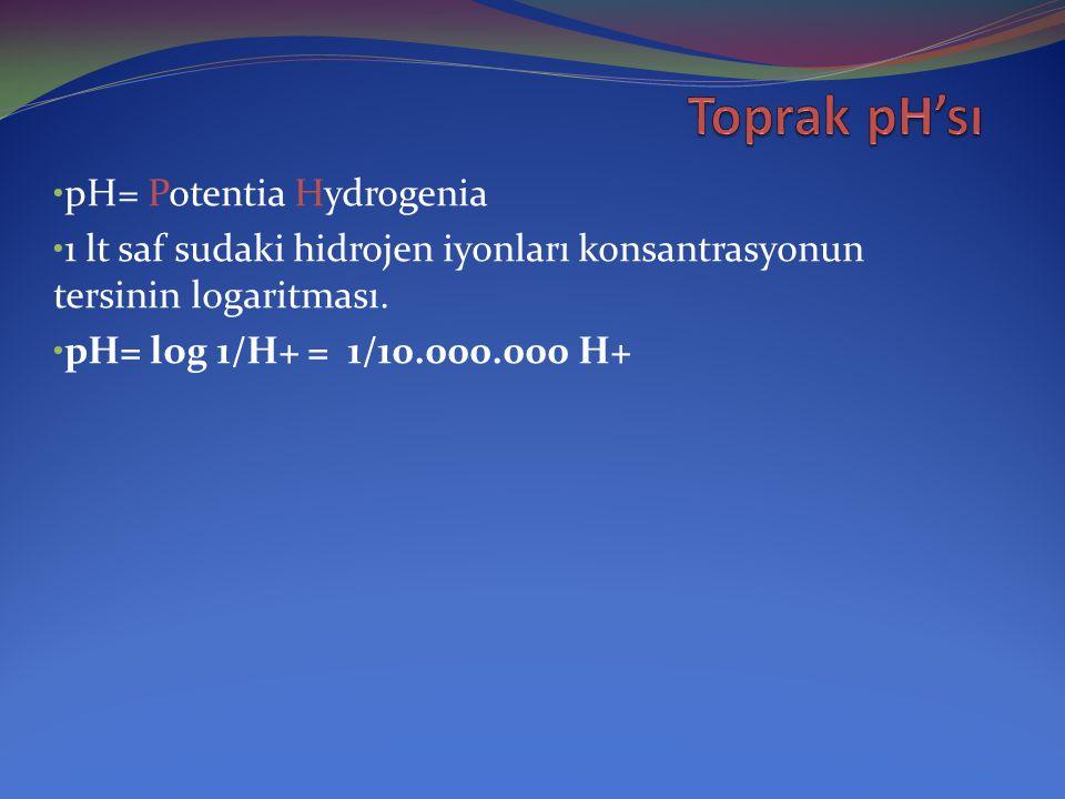 Toprak pH'sı pH= Potentia Hydrogenia