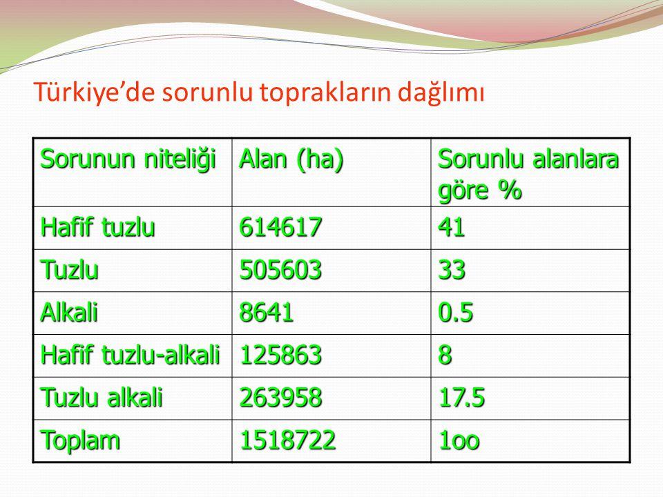 Türkiye'de sorunlu toprakların dağlımı