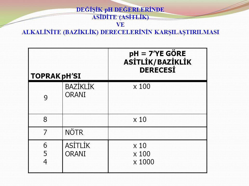 DEĞİŞİK pH DEĞERLERİNDE ASİTLİK/BAZİKLİK DERECESİ
