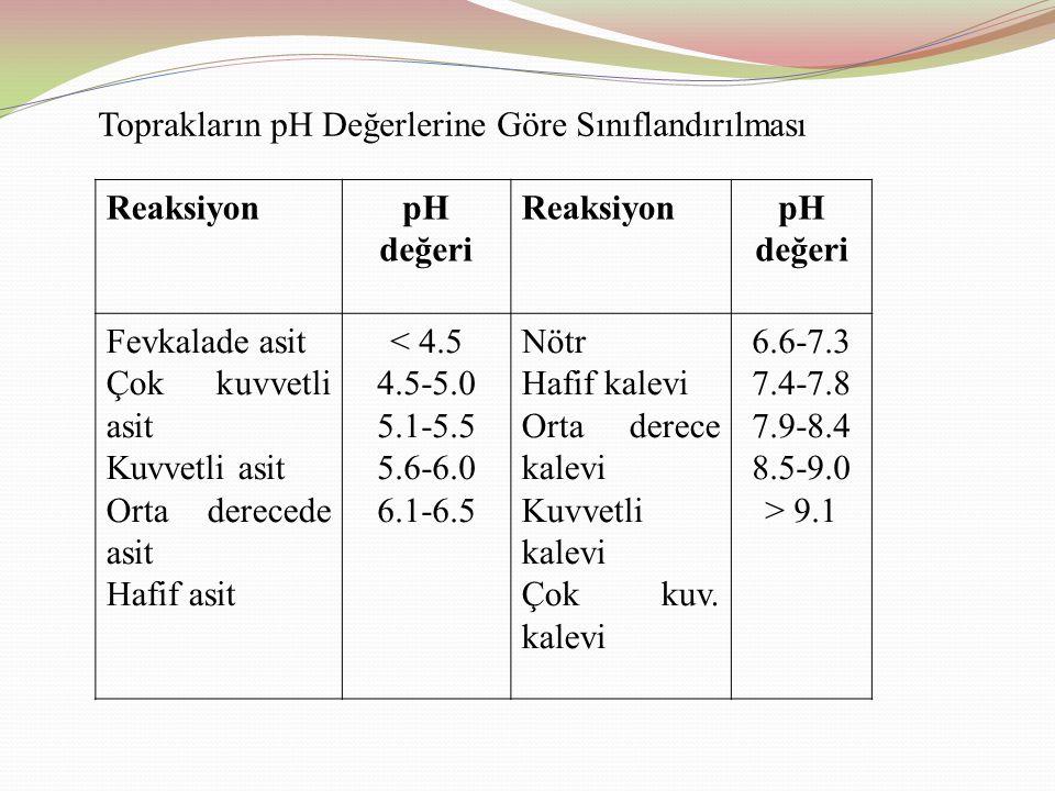 Toprakların pH Değerlerine Göre Sınıflandırılması