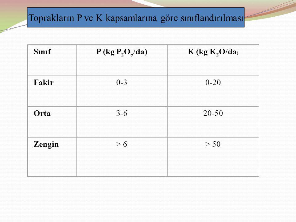 Toprakların P ve K kapsamlarına göre sınıflandırılması