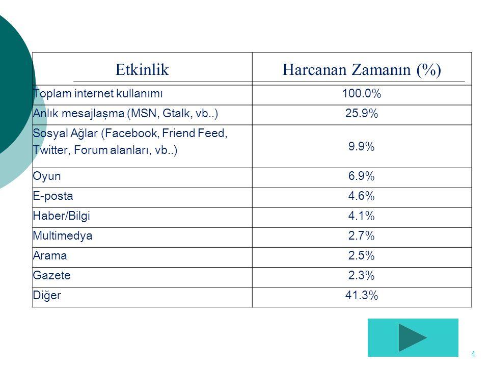 Etkinlik Harcanan Zamanın (%) Toplam internet kullanımı 100.0%