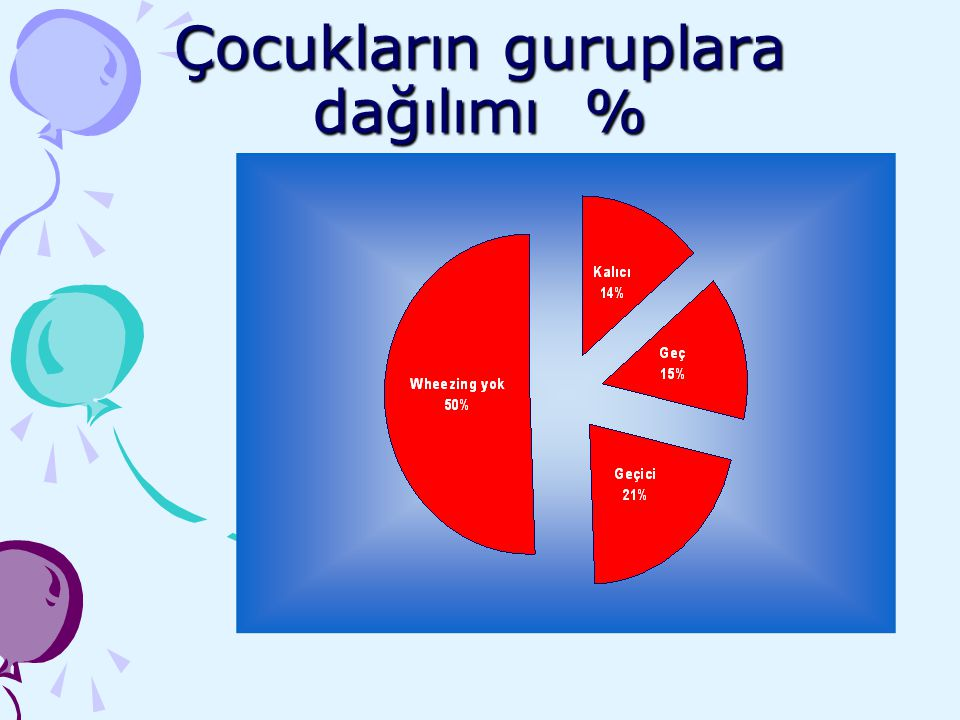 Çocukların guruplara dağılımı %