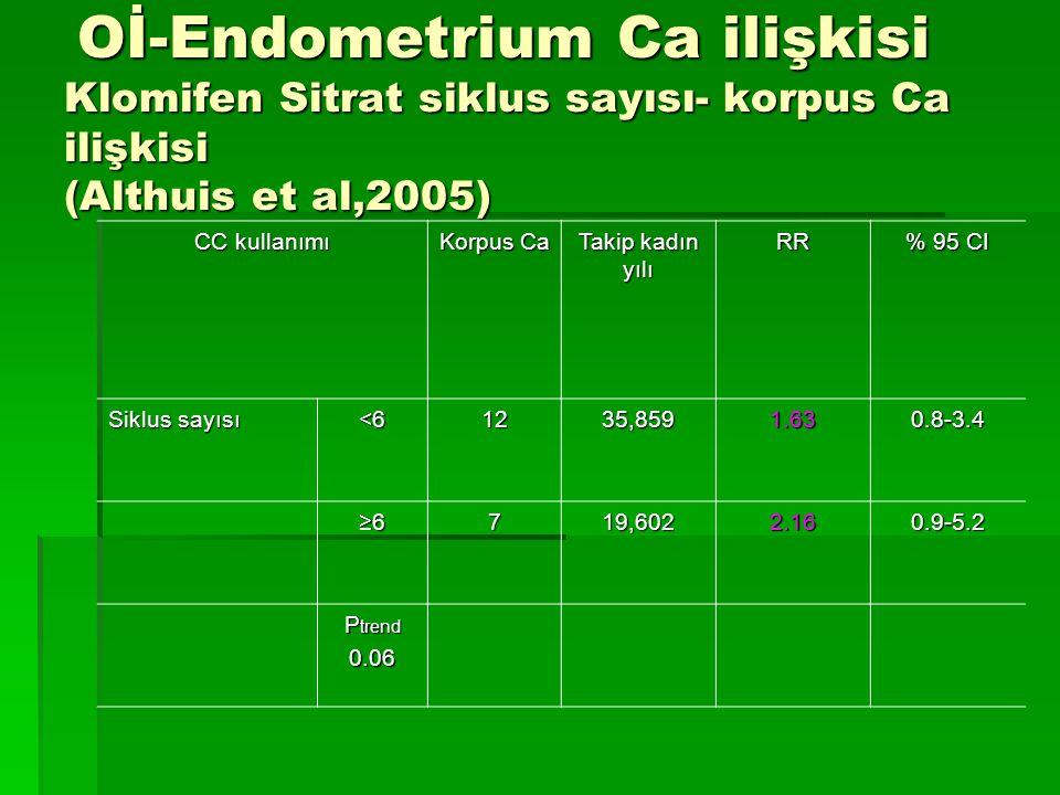 Oİ-Endometrium Ca ilişkisi Klomifen Sitrat siklus sayısı- korpus Ca ilişkisi (Althuis et al,2005)