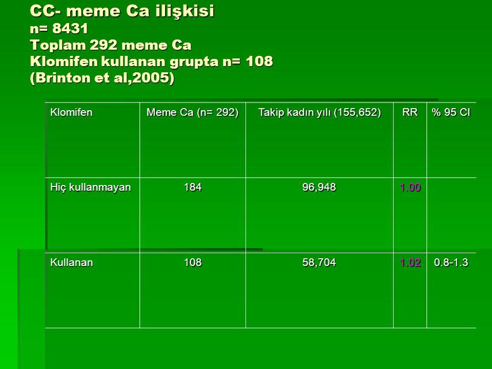 CC- meme Ca ilişkisi n= 8431 Toplam 292 meme Ca Klomifen kullanan grupta n= 108 (Brinton et al,2005)