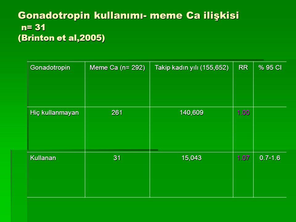 Gonadotropin kullanımı- meme Ca ilişkisi n= 31 (Brinton et al,2005)