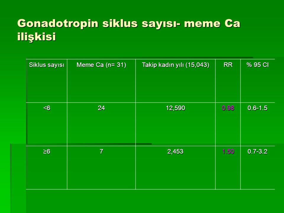 Gonadotropin siklus sayısı- meme Ca ilişkisi