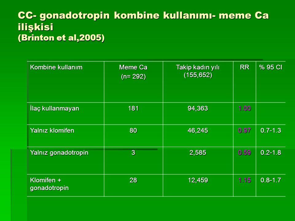 CC- gonadotropin kombine kullanımı- meme Ca ilişkisi (Brinton et al,2005)